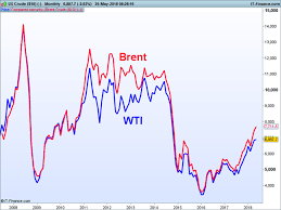 Ice Brent Crude Live Chart Wti Vs Brent Top 5 Differences Between Wti And Brent Crude Oil
