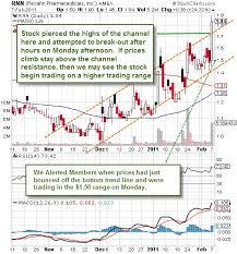 Rnn Stock Chart Technical Analysis Rexahn Pharmaceuticals Rexahn