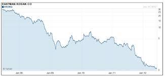 Eastman Kodak Stock Price History