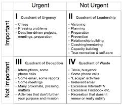 Urgent And Important Chart Three Time Management Tools To Save Your Sanity And One To