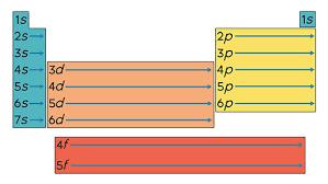 Orbital Filling Chart Chemistry
