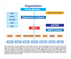 Indian Government Structure Chart Organisation Structure Isro