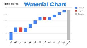 Google Charts Waterfall How To Create Waterfall Chart Graph In Google Docs
