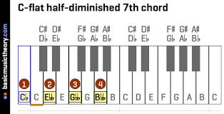 Basicmusictheory Com C Flat Half Diminished 7th Chord