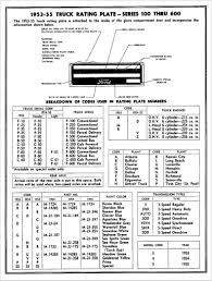 Vin Code Chart Chevy Trucks Vin Codes Awesome Ford Patent Plate Decoding
