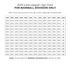 League Ages Guidelines