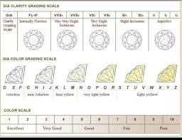Color Chart For Diamond Diamond Clarity And Color Rome Fontanacountryinn Com