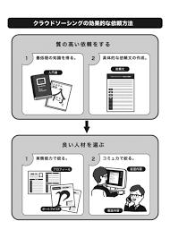クラウドソーシング利用手順のイラスト化の仕事依頼料金 イラスト