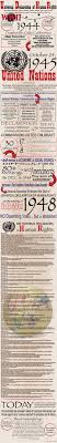 must see declaration of human rights pins human rights issues universal declaration of human rights infograph