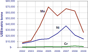 Chromium Prices Chart Exhaust System Materials
