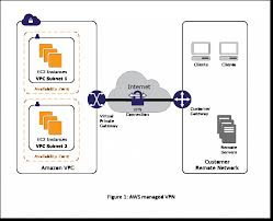Vpn Design Considerations User Network To Amazon Vpc Connectivity For Applications