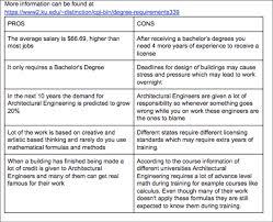architectural engineering salary range. Architectural Engineering Salary Range .