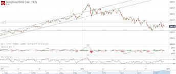 Hsi Stock Chart How To Trade Hang Seng Index Ig En