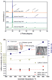 fabrication and characterization of oxide ion conducting films zr 4 a xrd pattern of the film prepared by eb pvd as a function of nio ysz substrate temperature s600 600 °c s700 700 °c s800 800 °c and s950 950 °c