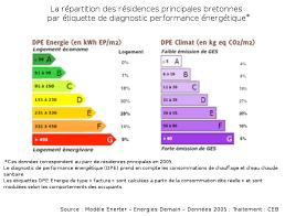 Best La Rpartition Des Rsidences Principales Bretonnes Par Tiquette De  Diagnostic Performance Nergtique With Classe Nergtique Maison