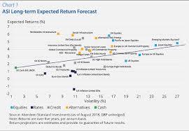 Asset Allocation Chart 2018 Strategic Asset Allocation Outlook