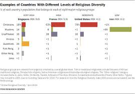 Singapore Religion Chart This Map Of The Worlds Most Religiously Diverse Countries