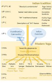 history of asanas from indian tradition to modern yoga showing major figures and developments on a timeline