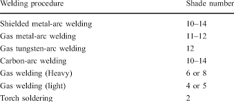 Welding Filter Lens Shade Number Guidelines By The Us