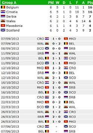 World Cup Brazil 2014 Qualifying Update As England Spain
