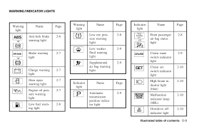 showing post media for yale forklift dashboard symbols quest owners manual 16 jpg 728x472 yale forklift dashboard symbols