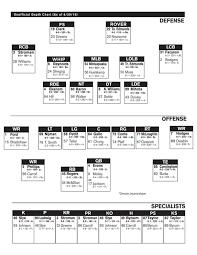 Hokies Depth Chart Vt Depth Chart Hokies Newsadvance Com