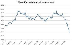 Maruti Suzuki Share Price Chart Maruti Suzuki Share Price Maruti Stock Continues To Slide