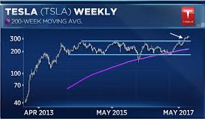 Stock Chart Prediction Forget What Wall Street Says Tesla Shares Are Going Way