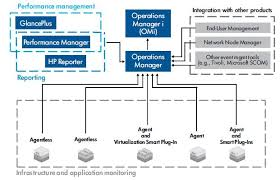 Hpe Org Chart Hp Operations Manager
