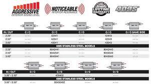 Flowmaster Aggressive Chart Flowmaster 40 Series Mufflers