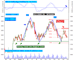 Mcx Crude Oil Chart Mcx Crude Oil Technical Analysis Chart Intraday Updated On