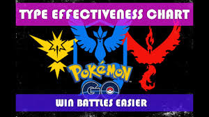 Easy Pokemon Type Chart Pokemon Go Easy Type Effectiveness Chart To Make Gym Battles Easier