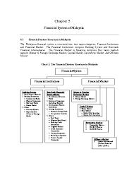 Pdf Financial System Of Malaysia 5 1 Financial System