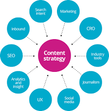 Content Strategy And Marketing Professional Web Design Mobile