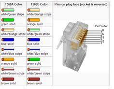 rj45 wiring diagram on tia eia 568a 568b standards for cat5e cable ANSI TIA EIA at Tia Eia 568a Wiring Diagram