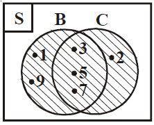 Contoh Diagram Venn Komplemen Pengertian Dan Contoh Soal Gabungan Dua Himpunan Berpendidikan