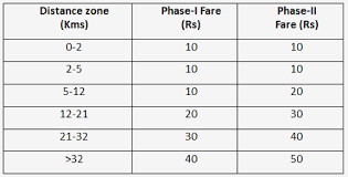 highlights of fare revision of delhi metro