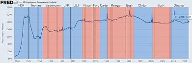 Obama Job Creation Chart Jobs Created During U S Presidential Terms Wikipedia