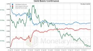 Gold Supply Chart Gold Basis Charts Monetary Metals