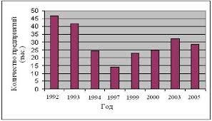 Реферат Приватизация и национализация природа и современные  Приватизация содействовала становлению и развитию целого ряда новых экономических институтов способствовала созданию условий для привлечения в российскую