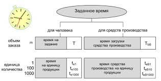 Техническое нормирование труда Управление производством Техническое нормирование времени