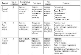 Образец анализа контрольной работы по математике в классе  Контрольные работы Скачать шаблон анализа контрольной работы по Благодарю за материал для анализа проверочной работы по русскому