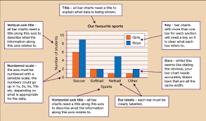How To Describe A Chart Session 3 Handling Data 3 1 Features Of A Bar Chart