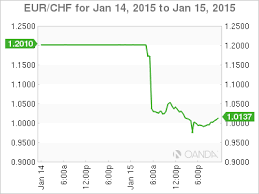 Swiss Charts 2015 Flash Crash Ensues After Swiss Drop Euro Cap
