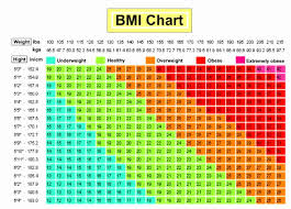 Underweight Normal Overweight Chart Ideal Body Weight Range Chart Correct Bmi Chart Baby Bmi