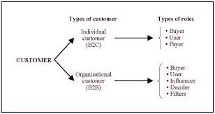 customer orientation examples changing market relationships in the internet age chapter 3 sub