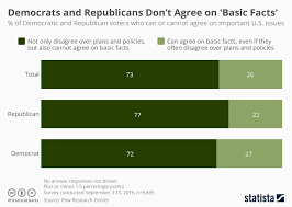 Chart Democrats And Republicans Dont Agree On Basic Facts