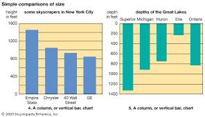 Bar Chart Homework Graph And Chart Students Britannica Kids Homework Help