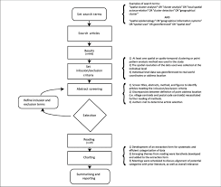 Overview Of Scoping Review Flow Chart Illustrating Scoping