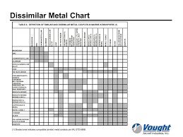 Material Selection For Aerospace Applications Ppt Video